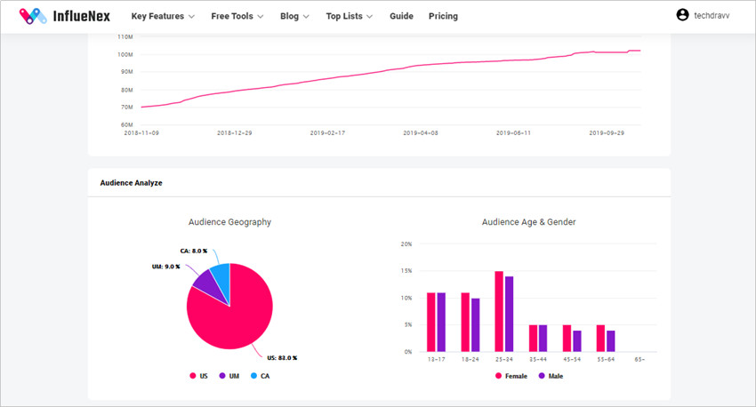 Contacted by YouTubers to Promote Your Product - Analyze Their Audience