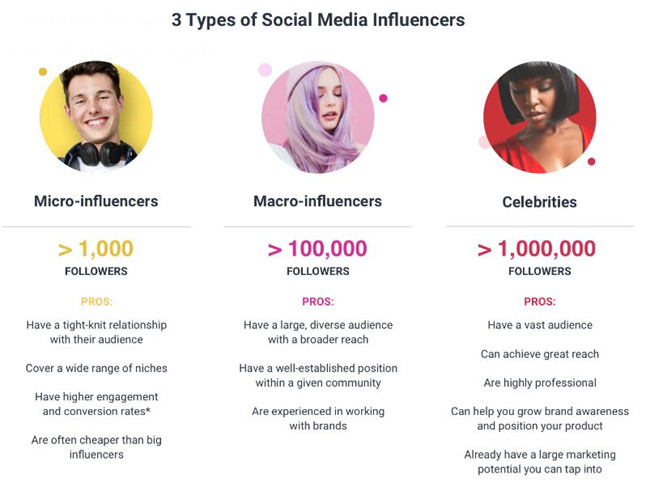 How to Get Influencer to Promote Your Product - Micro Influencer