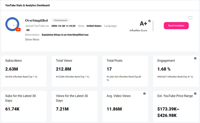 Top YouTube Influencers in 2019 - OverSimplified